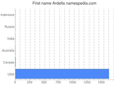 Given name Ardella