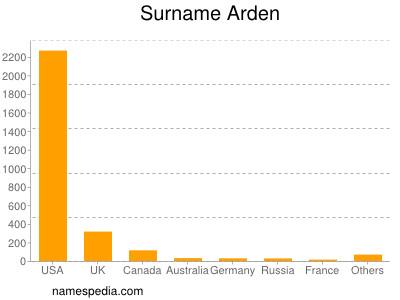 Surname Arden