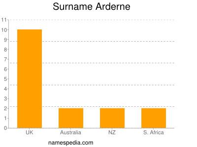 Surname Arderne