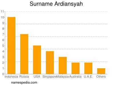 Surname Ardiansyah