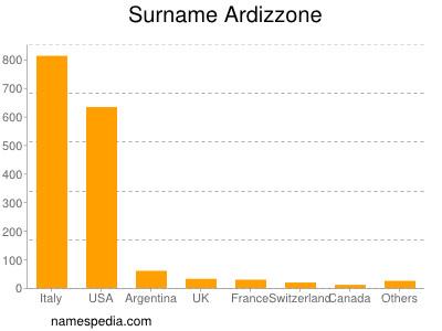 Surname Ardizzone