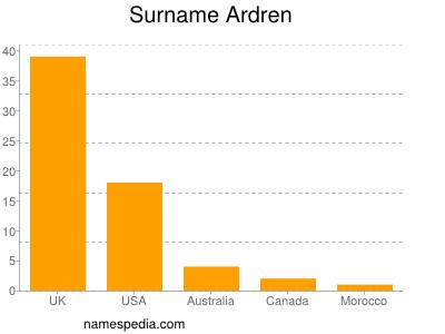 Surname Ardren