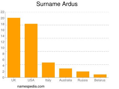 Surname Ardus
