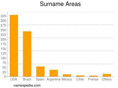 Surname Areas