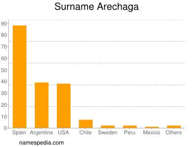 Surname Arechaga