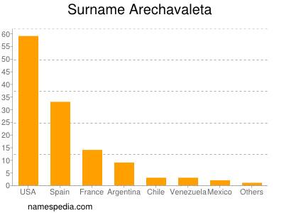 Surname Arechavaleta