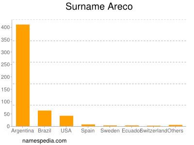 Surname Areco