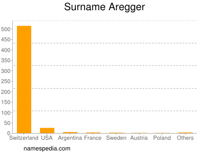 Surname Aregger