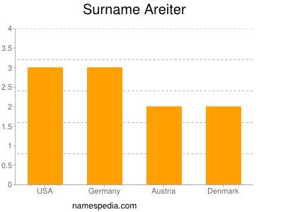 Surname Areiter