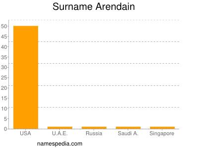 Surname Arendain