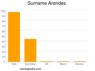 Surname Arendes