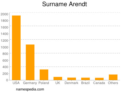 Surname Arendt