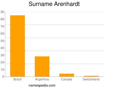 Surname Arenhardt