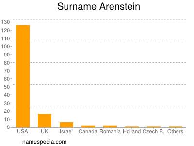 Surname Arenstein
