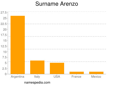 Surname Arenzo
