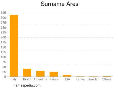 Surname Aresi