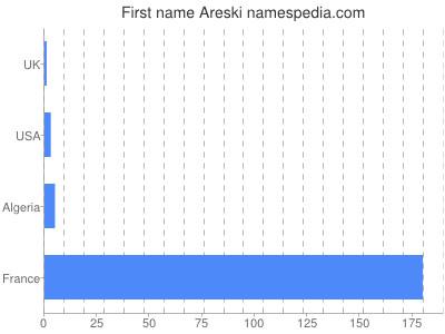 Given name Areski