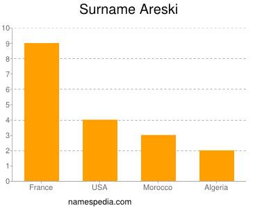 Surname Areski