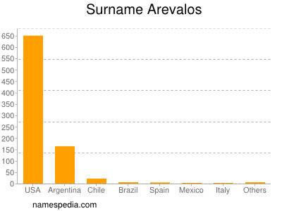 Surname Arevalos