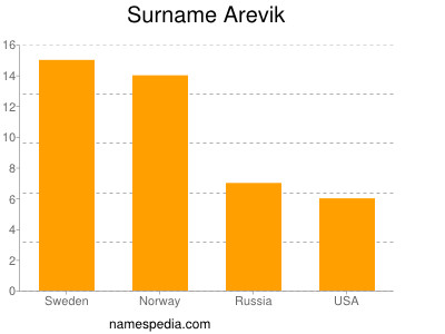 Surname Arevik