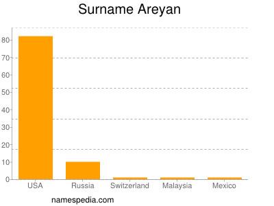 Surname Areyan