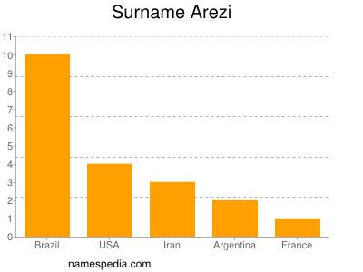 Surname Arezi