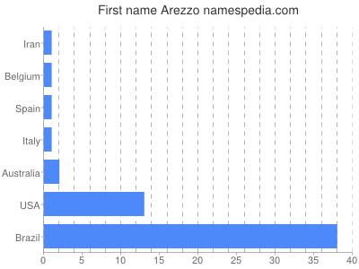 Given name Arezzo