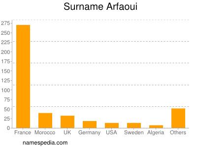 Surname Arfaoui