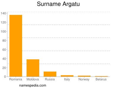 Surname Argatu