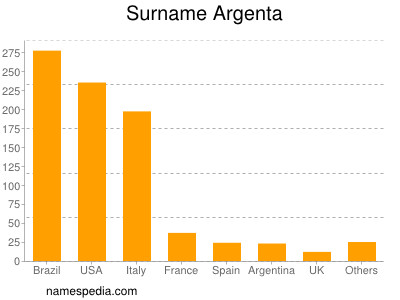 Surname Argenta