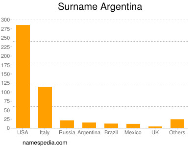 Surname Argentina