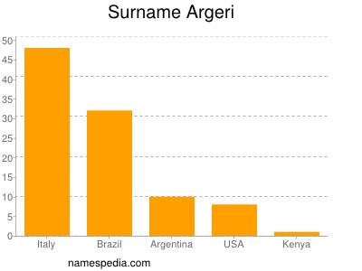 Surname Argeri