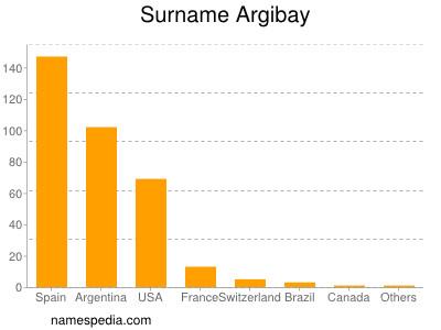 Surname Argibay