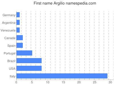 Given name Argilio