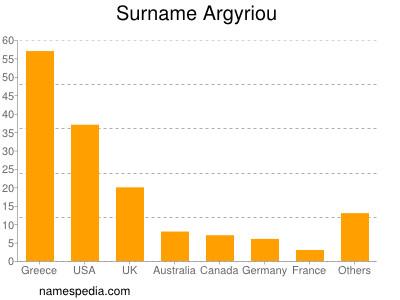 Surname Argyriou