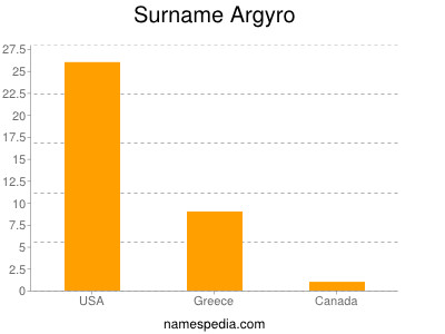 Surname Argyro