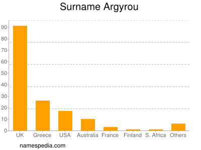 Surname Argyrou