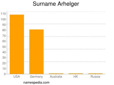 Surname Arhelger