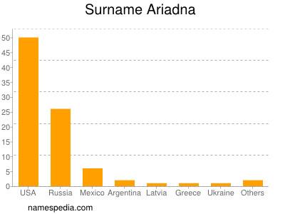 Surname Ariadna