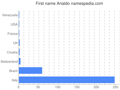 Given name Arialdo