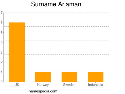 Surname Ariaman