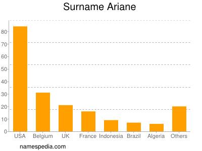 Surname Ariane