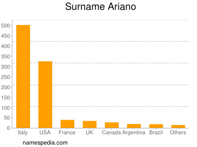 Surname Ariano