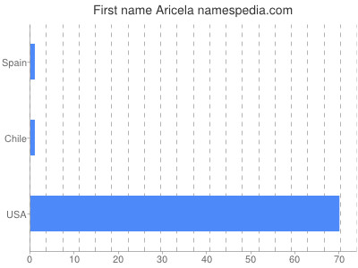 Given name Aricela