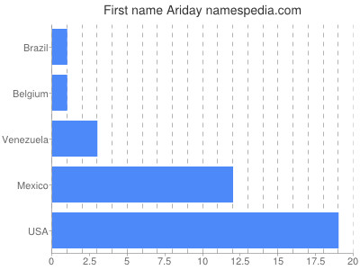 Given name Ariday