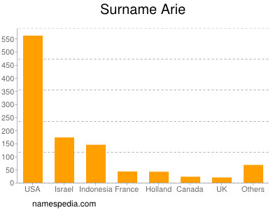 Surname Arie