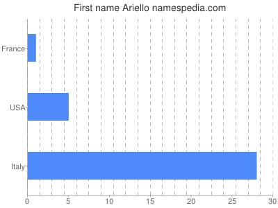 Given name Ariello