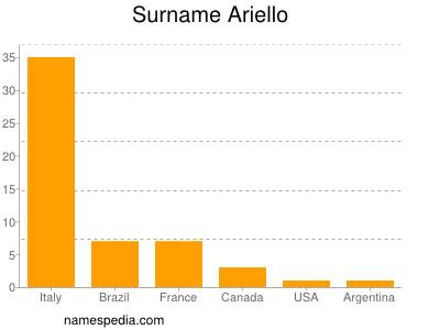 Surname Ariello