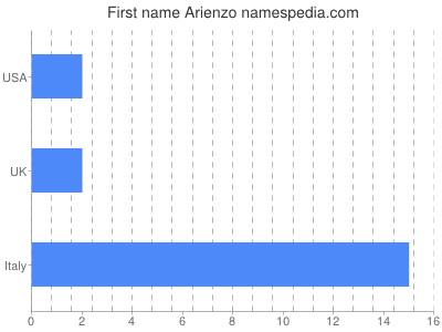 Given name Arienzo