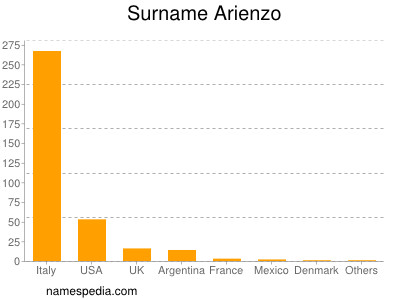 Surname Arienzo